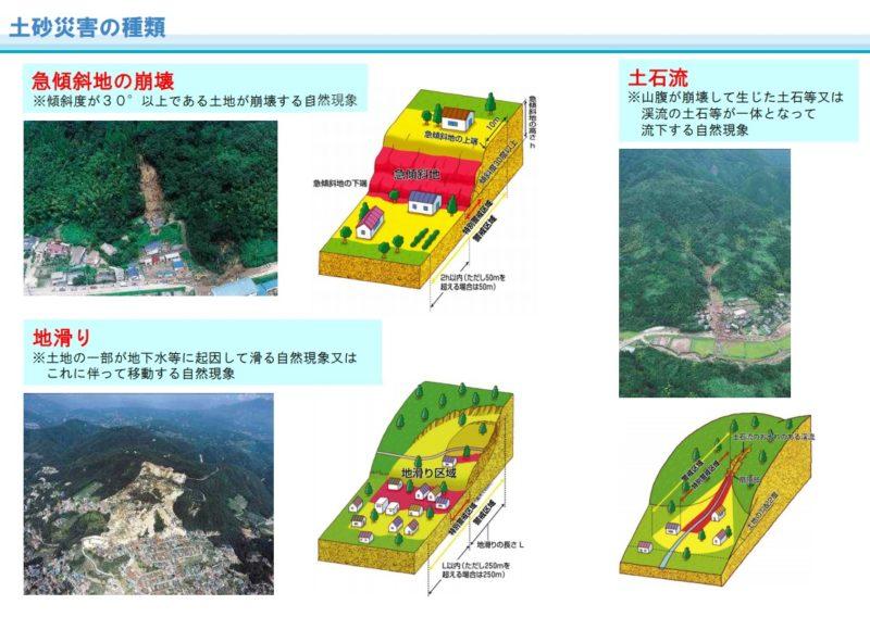 土砂災害防止法